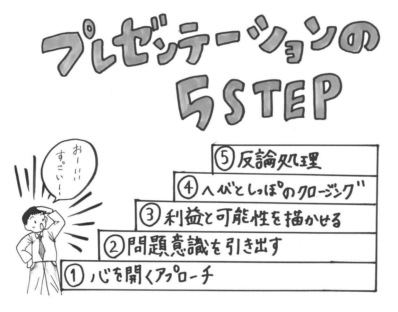 プレゼンテーション5ステップ